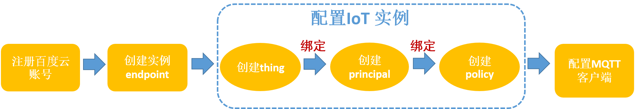 百度物联网开发平台教程: 产品文档入门指南+源代码实例(5)
